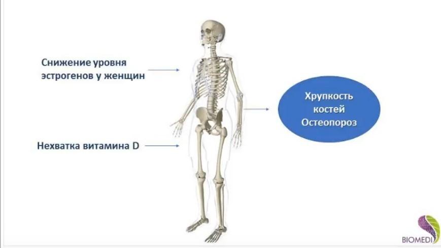 Коррекция костных и суставных изменений
