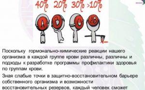 Оздоровление с учетом группы крови