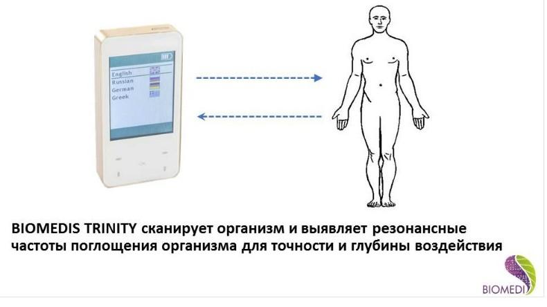 инновационные технологии для здоровья